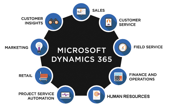 Dynamics 365 Breadth and Depth