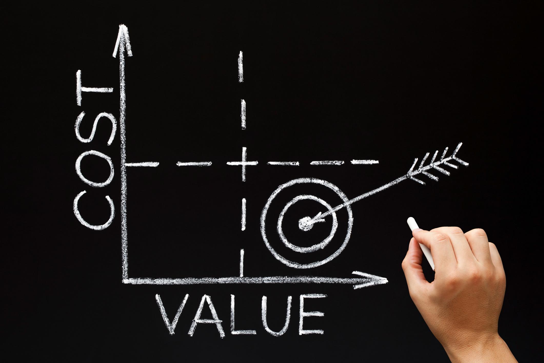 Dynamics 365 Cost Value Matrix